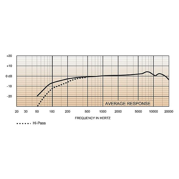 Electro-VoicePolarChoice Desktop Podium Microphone5 Inch