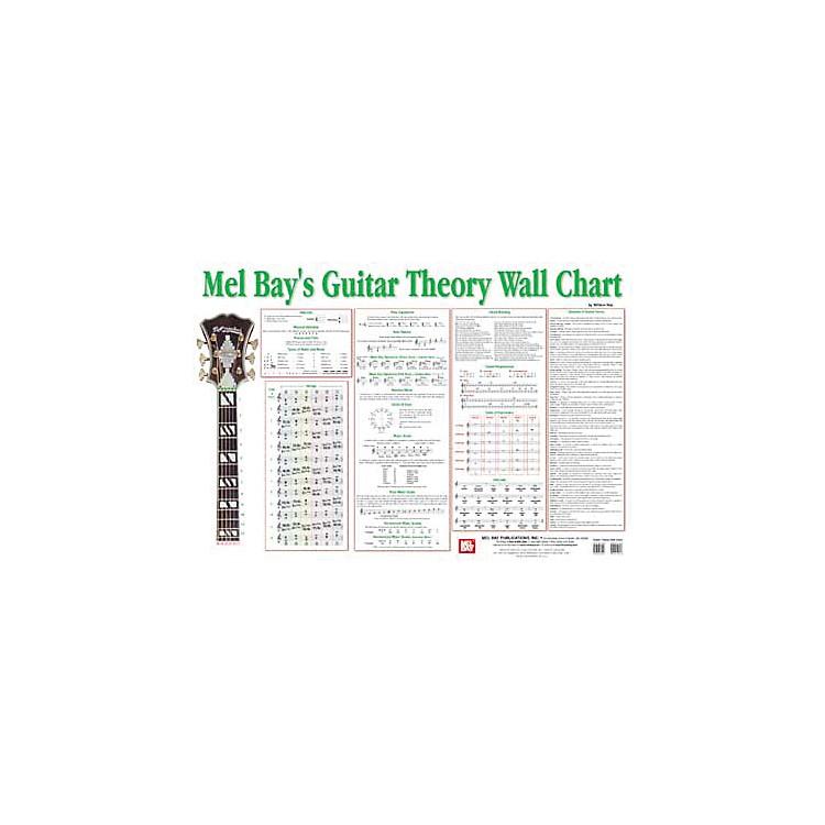 Mel BayGuitar Theory Wall Chart